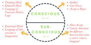 Conscious-Sub-Conscious-Mind-Infographics